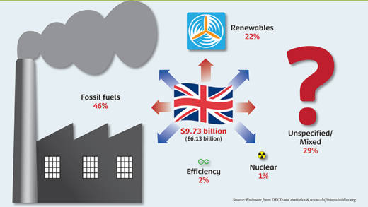 UK support for energy in developing countries 2010-14 infographic