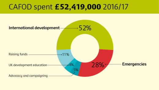 How CAFOD spent donations in 2016-2017