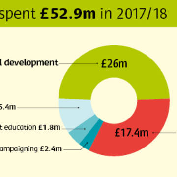How CAFOD spent donations in 2017-2018